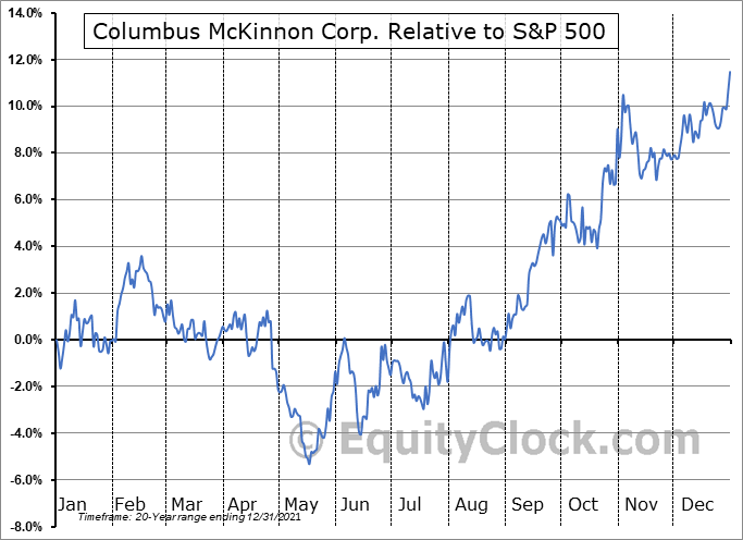 CMCO Relative to the S&P 500