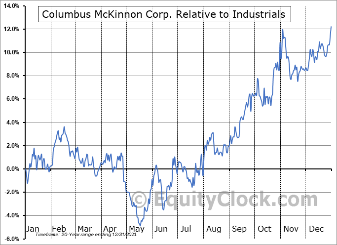 CMCO Relative to the Sector