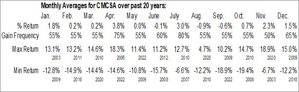 Monthly Seasonal Comcast Corp. (NASD:CMCSA)