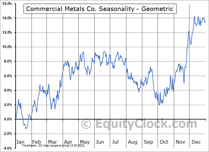 Commercial Metals Co. (NYSE:CMC) Seasonality