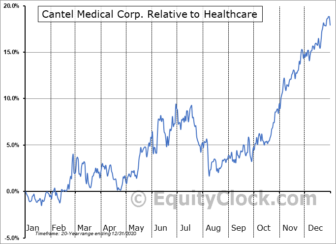 CMD Relative to the Sector