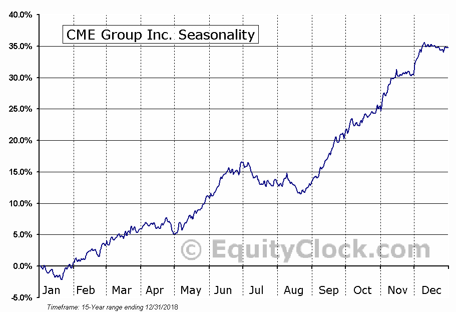 CME Group Inc. (NASD:CME) Seasonal Chart