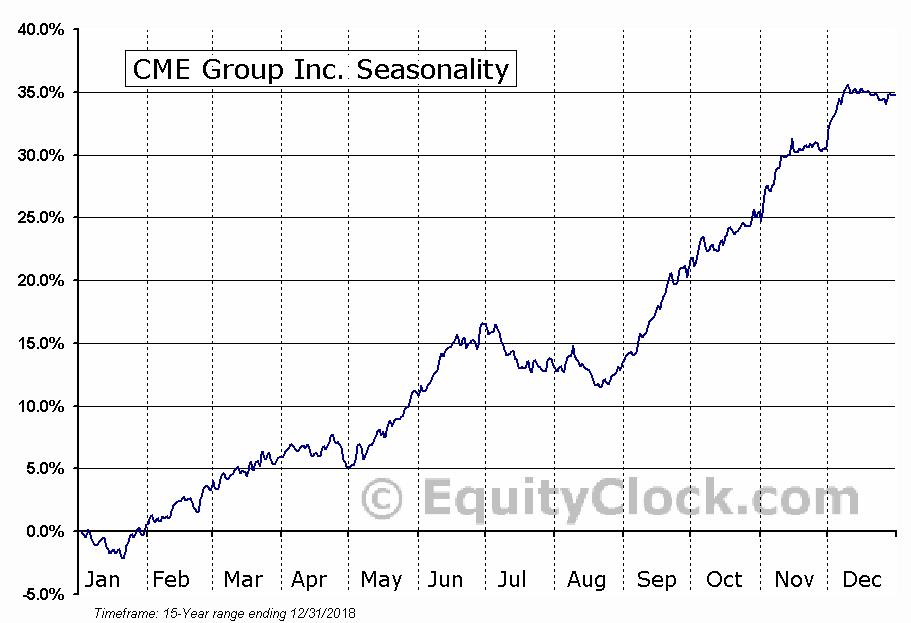 CME Group Inc. (NASD:CME) Seasonal Chart