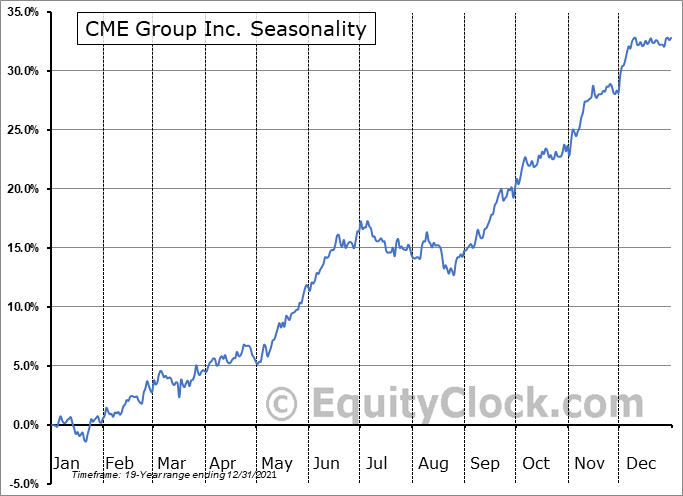CME Group Inc. Seasonal Chart
