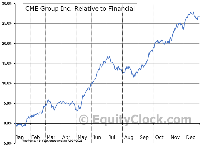 CME Relative to the Sector