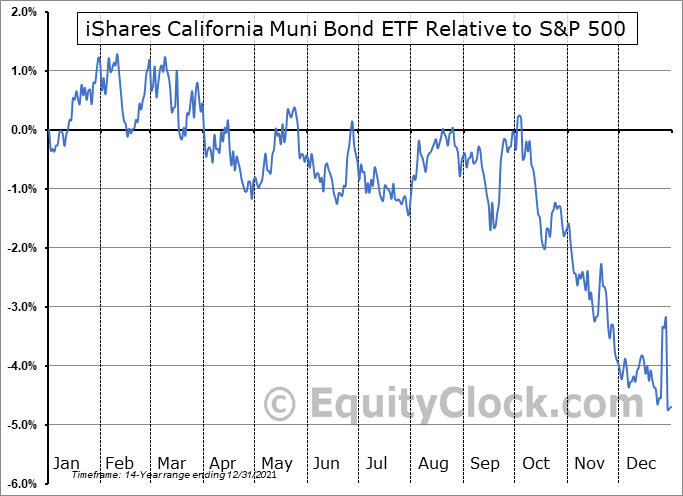 CMF Relative to the S&P 500