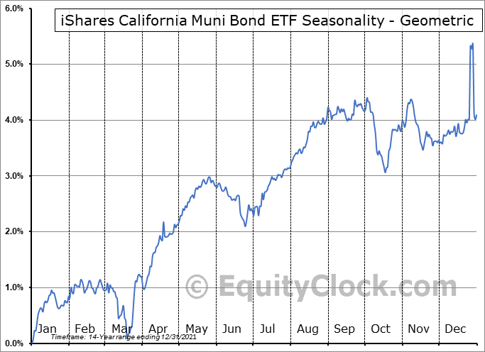 iShares California Muni Bond ETF (NYSE:CMF) Seasonality