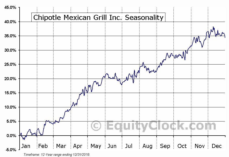 Chipotle Mexican Grill, Inc. (NYSE:CMG) Seasonal Chart