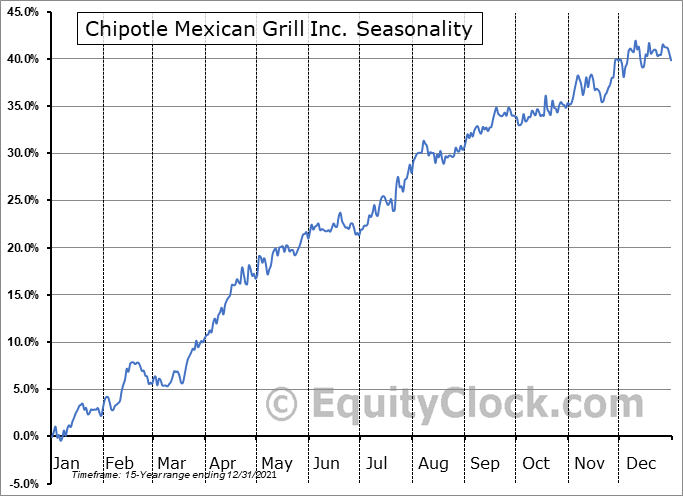 Chipotle Mexican Grill Inc. (NYSE:CMG) Seasonal Chart
