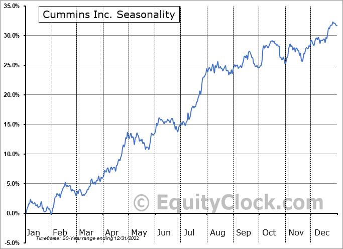 Cummins Inc. Seasonal Chart