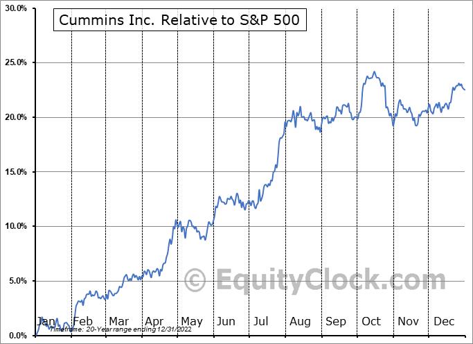 CMI Relative to the S&P 500