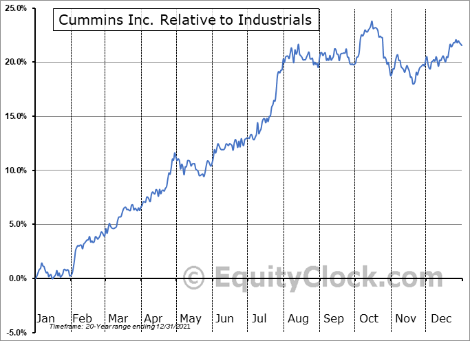 CMI Relative to the Sector