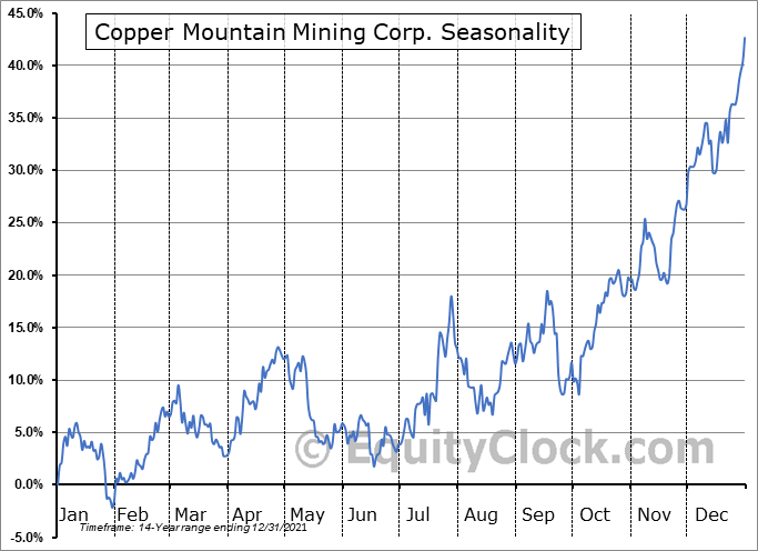 Copper Mountain Mining Corp. (TSE:CMMC.TO) Seasonal Chart