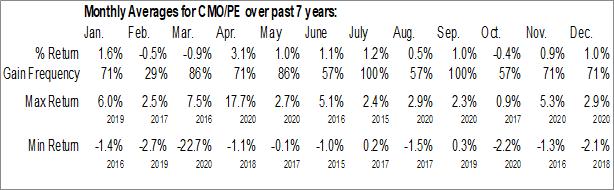 Monthly Seasonal Capstead Mortgage Corp. (NYSE:CMO/PE)