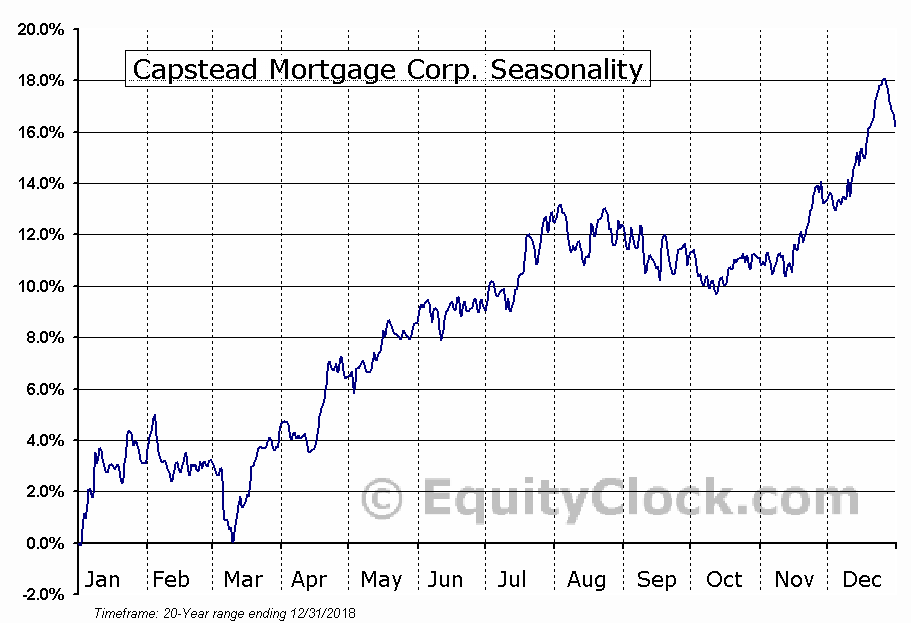 Capstead Mortgage Corp. (NYSE:CMO) Seasonal Chart