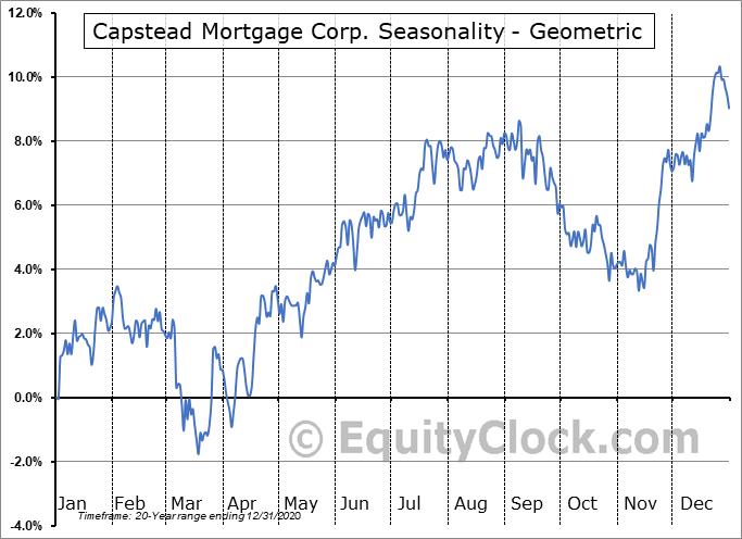 Capstead Mortgage Corp. (NYSE:CMO) Seasonality