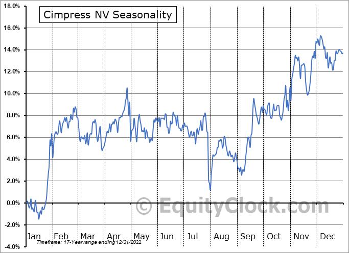 Cimpress NV (NASD:CMPR) Seasonal Chart