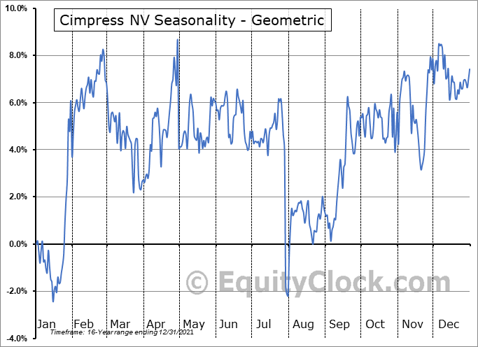 Cimpress NV (NASD:CMPR) Seasonality