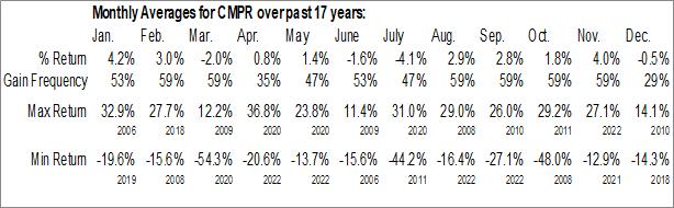 Monthly Seasonal Cimpress NV (NASD:CMPR)