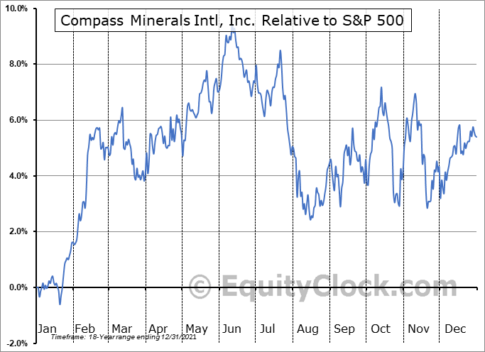 CMP Relative to the S&P 500