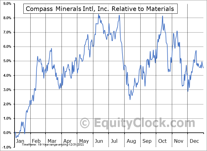 CMP Relative to the Sector