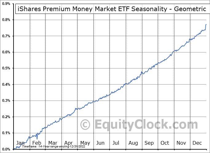 iShares Premium Money Market ETF (TSE:CMR.TO) Seasonality