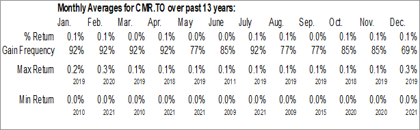Monthly Seasonal iShares Premium Money Market ETF (TSE:CMR.TO)