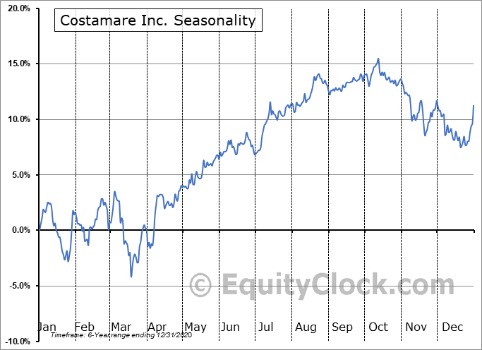 Costamare Inc. (NYSE:CMRE/PC) Seasonality