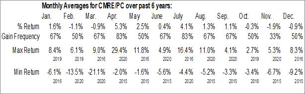 Monthly Seasonal Costamare Inc. (NYSE:CMRE/PC)