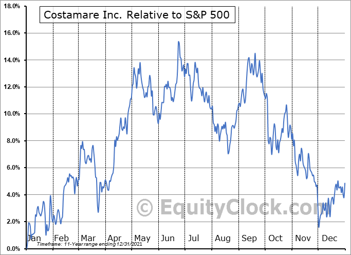 CMRE Relative to the S&P 500