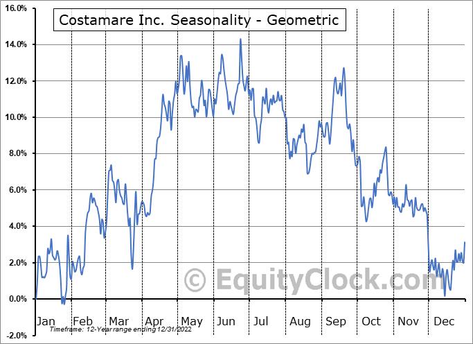 Costamare Inc. (NYSE:CMRE) Seasonality