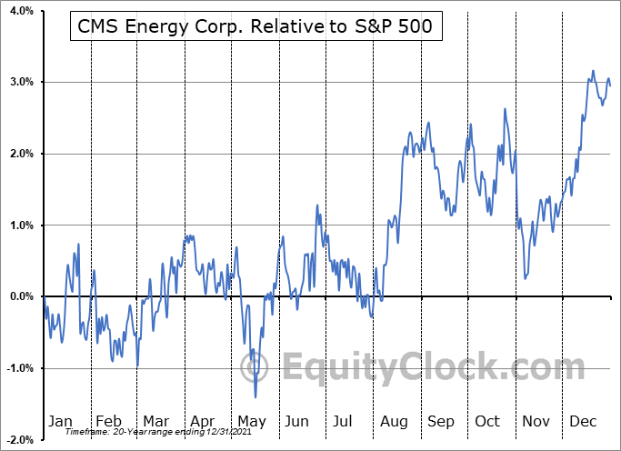 CMS Relative to the S&P 500