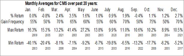 Monthly Seasonal CMS Energy Corp. (NYSE:CMS)