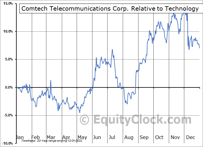 CMTL Relative to the Sector