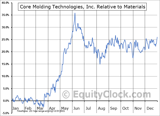 CMT Relative to the Sector