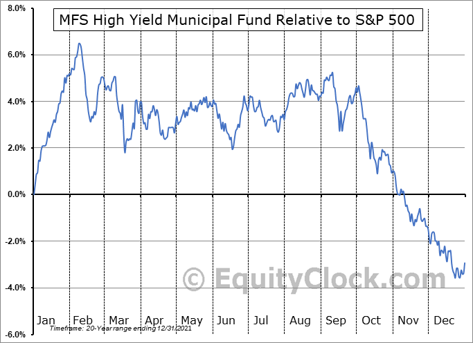 CMU Relative to the S&P 500