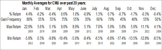 Monthly Seasonal MFS High Yield Municipal Fund (NYSE:CMU)