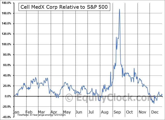 CMXC Relative to the S&P 500
