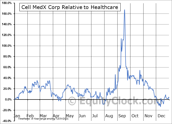 CMXC Relative to the Sector