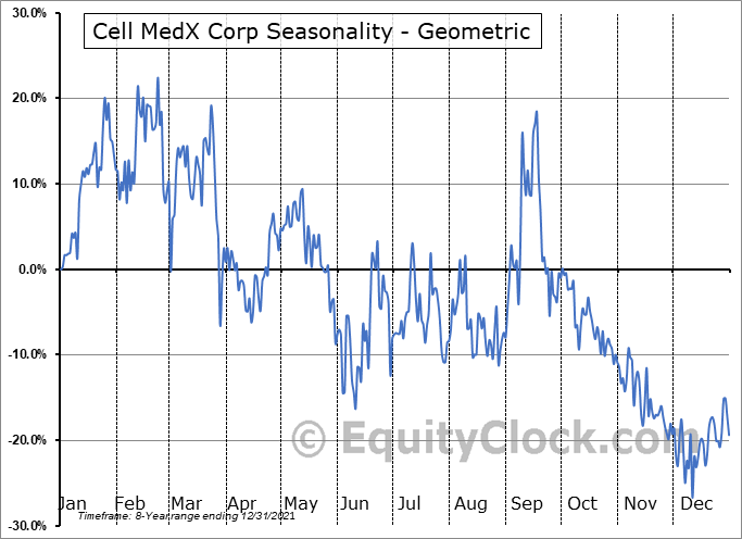 Cell MedX Corp (OTCMKT:CMXC) Seasonality