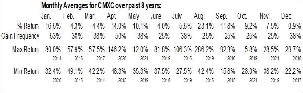 Monthly Seasonal Cell MedX Corp (OTCMKT:CMXC)