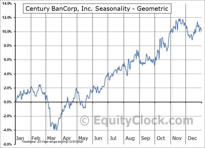 Century BanCorp, Inc. (NASD:CNBKA) Seasonality