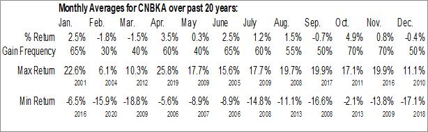 Monthly Seasonal Century BanCorp, Inc. (NASD:CNBKA)