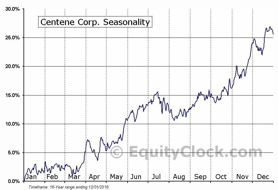 Centene Corp (NYSE:CNC) Seasonal Chart