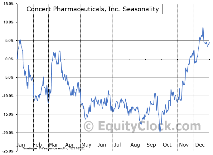 Concert Pharmaceuticals, Inc. (NASD:CNCE) Seasonal Chart