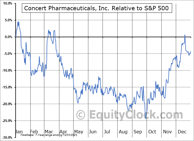 CNCE Relative to the S&P 500