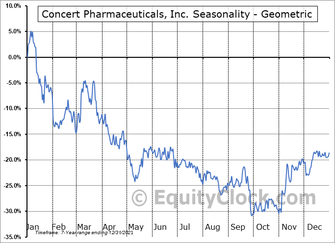 Concert Pharmaceuticals, Inc. (NASD:CNCE) Seasonality