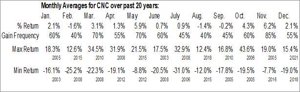 Monthly Seasonal Centene Corp. (NYSE:CNC)
