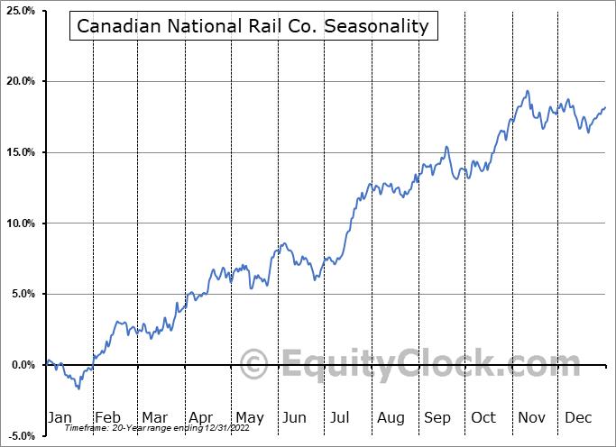 Canadian National Railway Company Seasonal Chart