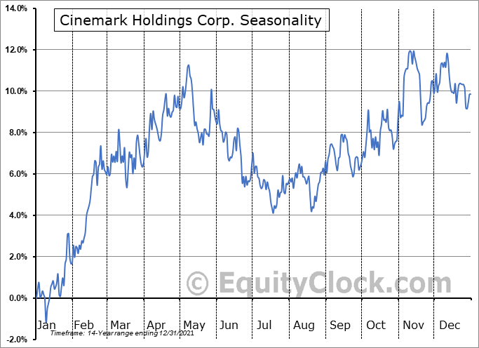 Cinemark Holdings Corp. (NYSE:CNK) Seasonal Chart